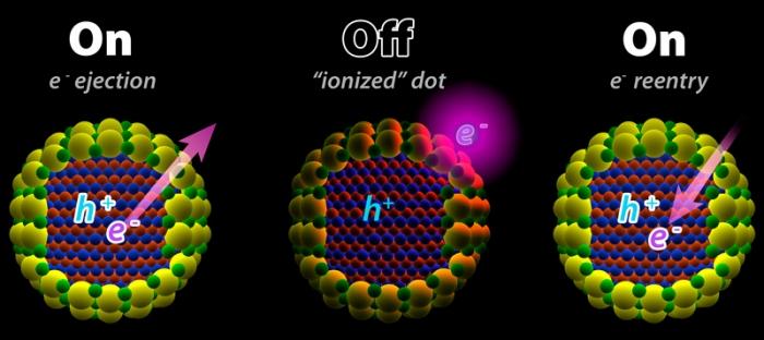nanoscience_Quantum_Dots